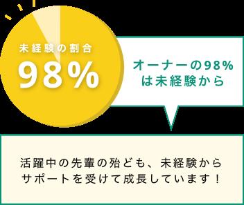 オーナーの95%は未経験から